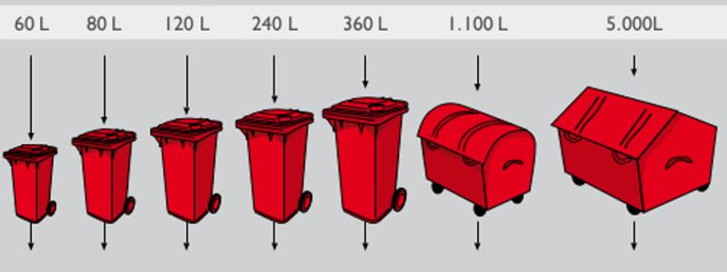 Kosten & Gebühren der Entsorgungsbehälter